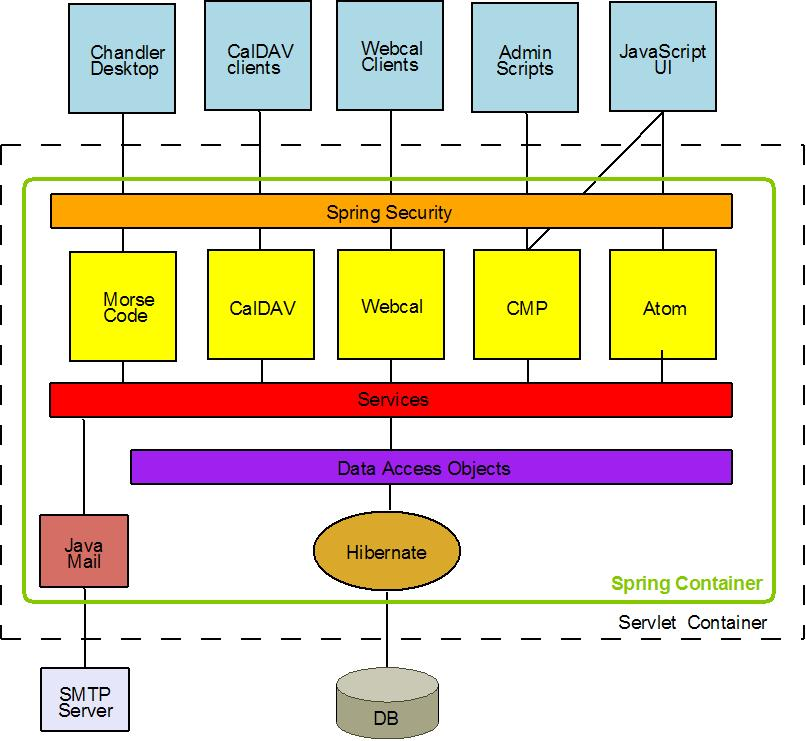 web viewable architecture diagram