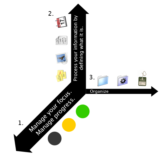 Trifecta-of-Information-Management.png